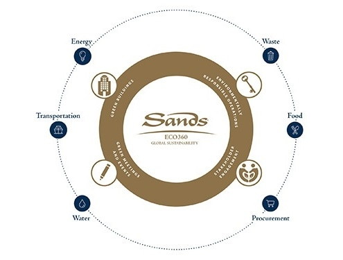 Sands Eco 360 strategy
