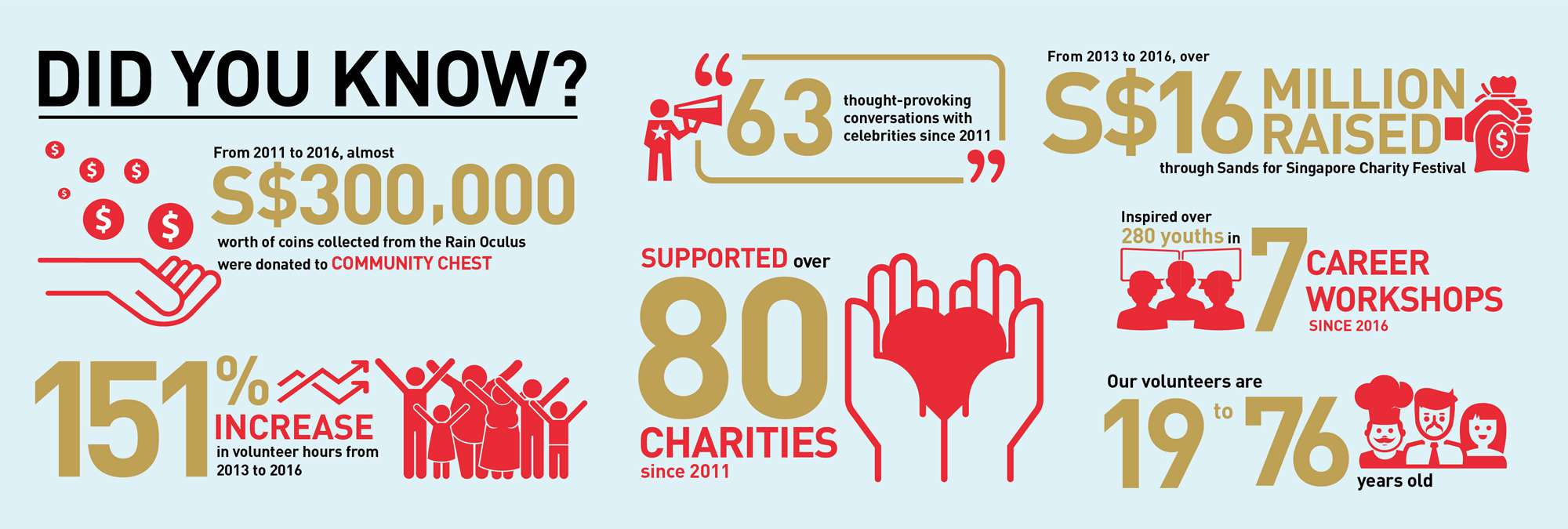 Marina Bay Sands Corporate Social Responsibility Infographic