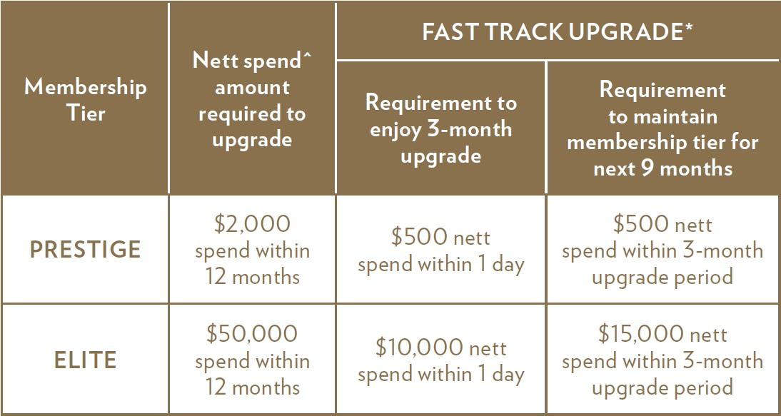 Fast Track Upgrade